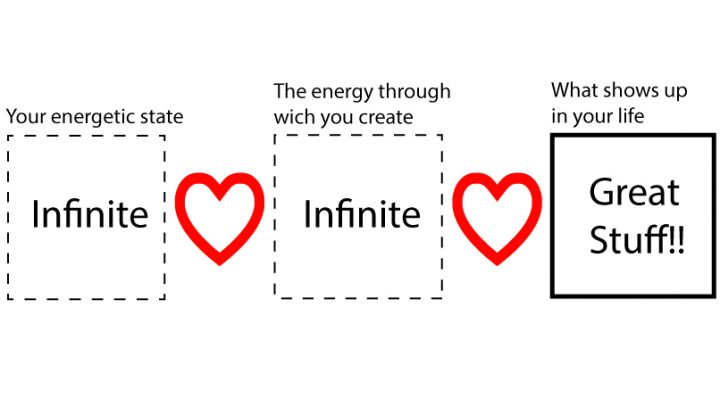De energie waardoor jij creëert.